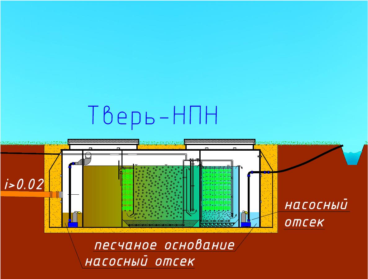 Тверь-НПН
