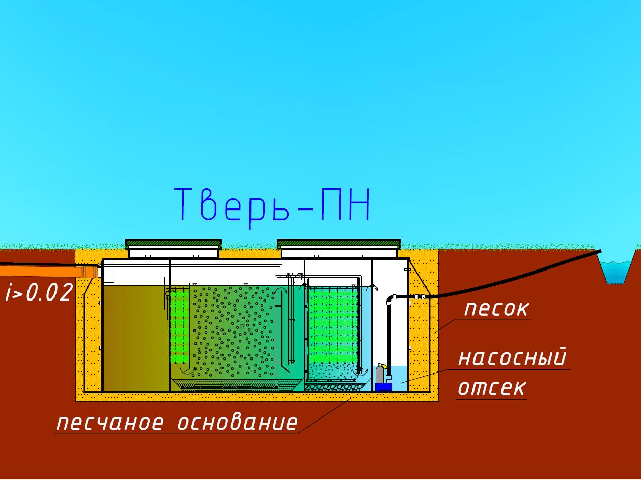 Тверь-ПН