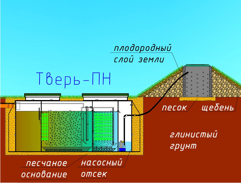 Тверь ПН с бетонным колодцем в насыпи