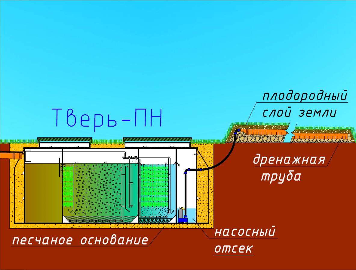 Тверь-ПН с трубным дренажем